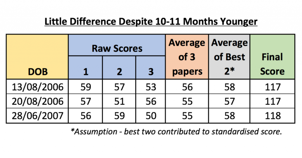 Statistical Analysis Of AQE Raw Scores (2017 Tests) - The